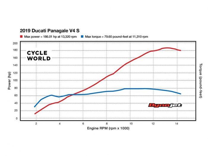 Dinamita Ducati Panigale V4 S 2020