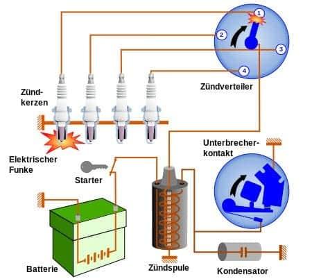 Si su vehículo usa un distribuidor, desactive el sistema de encendido para arrancar el motor.
